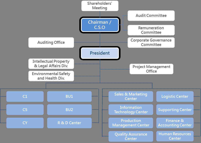 2020 EPISTAR Organization EN
